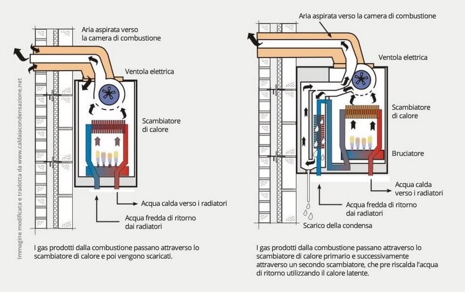 caldaia-condensazione-funzionamento-